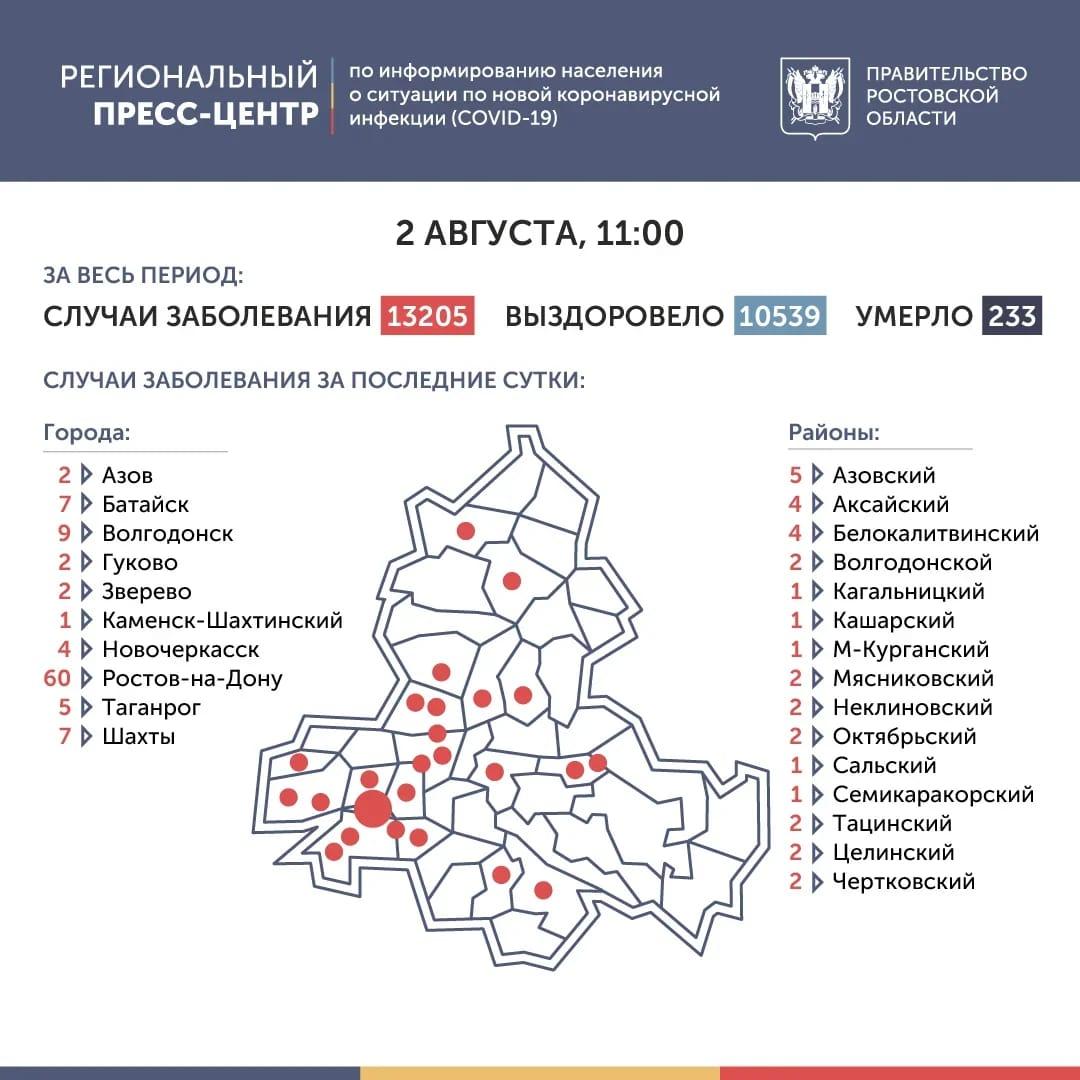 Сравнение данных со вчерашним днем на 2 августа в Ростовской области